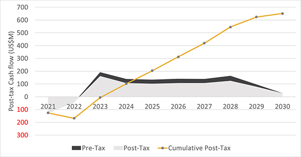 Figure 1: Post-tax Cash Flow Profile